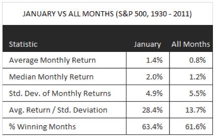 rentabilidad-bolsas-enero